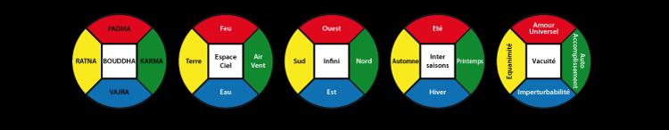 Les 5 Familles de Mandalas