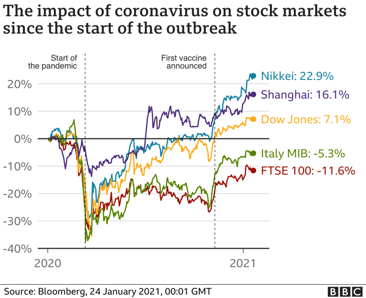 The stock exchanges don't care about COVID-19