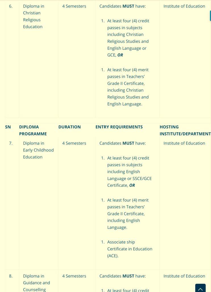 Zaria Diploma Courses