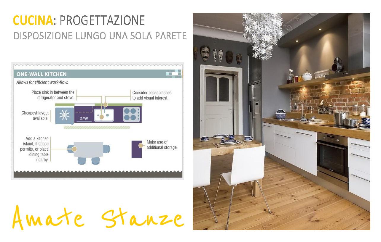 La cucina progettazione degli spazi - Disposizione mobili cucina ...