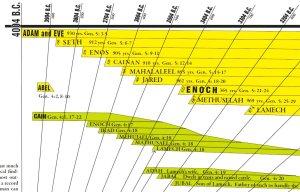 Amazing Bible Timeline close up