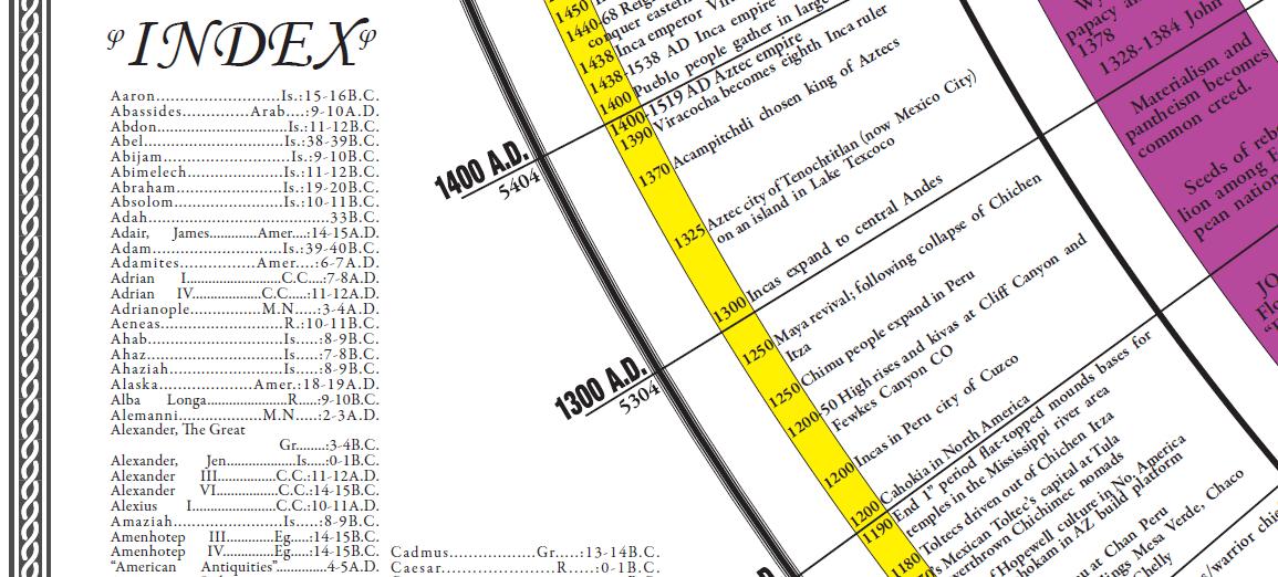 part of index