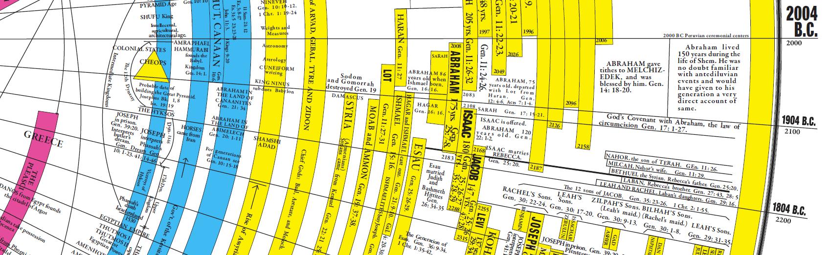 Bible World Timeline Wiring Diagrams Diagram Of Yamaha Atv Parts 1987 Moto4 Yfm200dxt Electrical 1 Amazing With Bonuses Rh Amazingbibletimeline Com History Old Testament