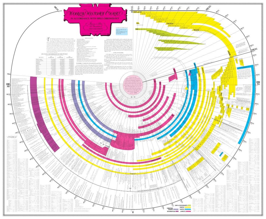 Amazing Bible Timeline full image