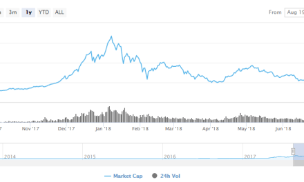 Crypto Hedge Funds Raise Hundreds of Millions of Dollars, Even on Downtrend