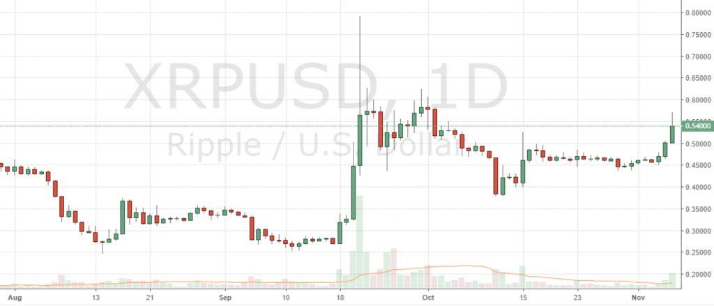 Markets Update: BCH Rallies, XRP Nears ETH Market Cap