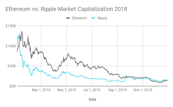 Ethereum Regains Momentum, Poised to Overtake Ripple by Market Capitalization
