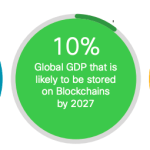 Cisco Expects $10 Billion Blockchain Market by 2021, 10% of World GDP Stored On-Chain by 2027