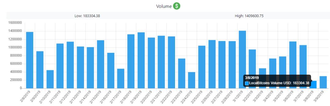 Bitcoin Volumes in Venezuela Plummet During Nationwide Blackout
