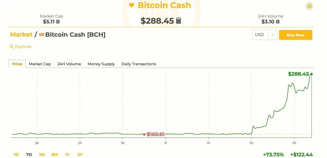 Markets Update: Bitcoin Cash Rockets Forward Leading the Crypto Bull Rally