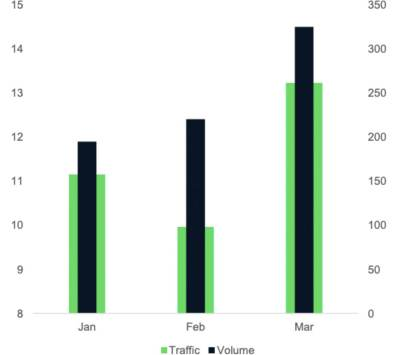 Total monthly traffic and total monthly volume