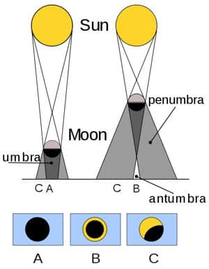 Difference between 3 types of solar eclipses