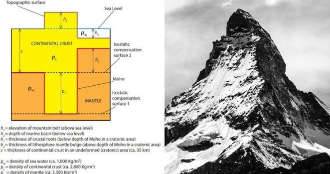 Earth Fact mountains have roots go deep into the mantle