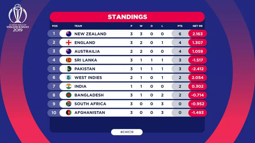 latest icc cricket world cup wc 2019 points