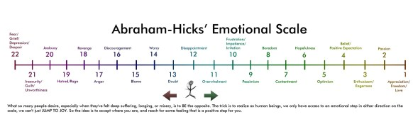 Abraham-Hicks Emotional Scale