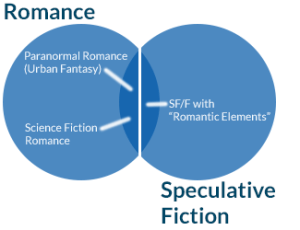Romance/Speculative Fiction