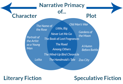 literary-fiction-venn-diagram