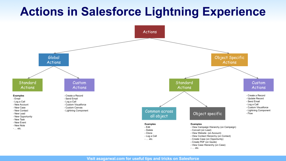 Step-By-Step Guide On 'Actions' in Lightning Experience