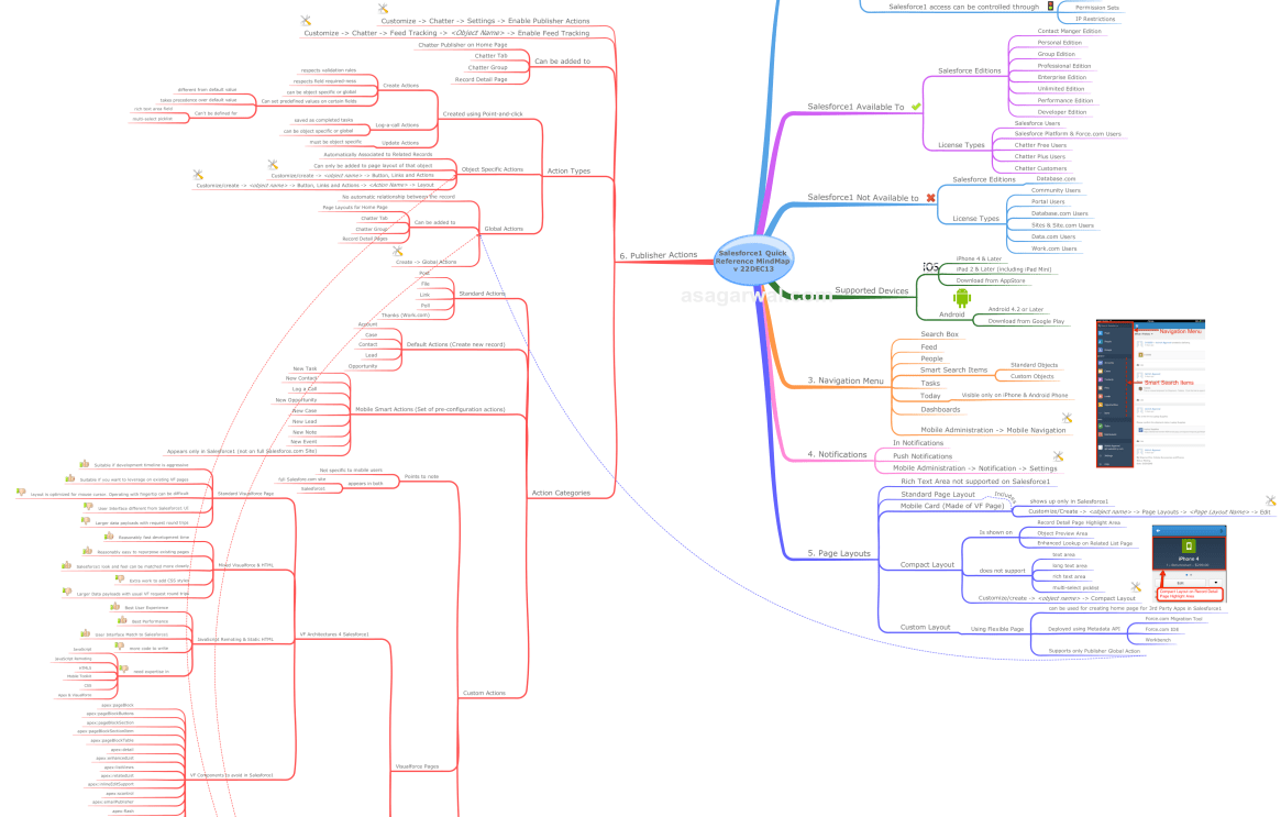 Salesforce1 Quick Reference MindMap