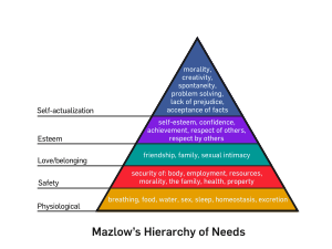 300px-Mazlow's_Hierarchy_of_Needs.svg