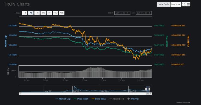 TRX 7 days chart