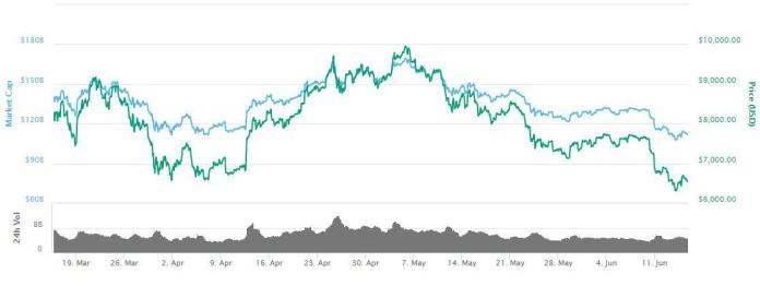 3-month analysis of BTC price | Source: CoinMarketCap