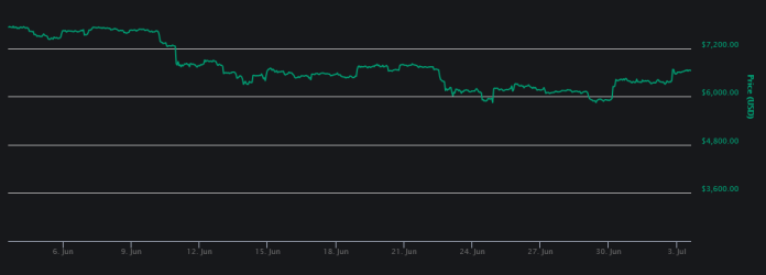 1-month price graph for BTC | Source: CoinMarketCap