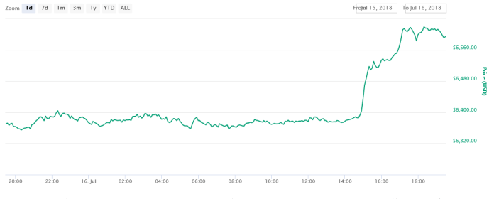 1-day price graph for Bitcoin | Source: CoinMarketCap