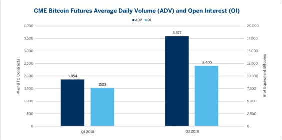 CME Bitcoin Futures ADV [Q1 2018 and Q2 2018] | Source: CMEGroup