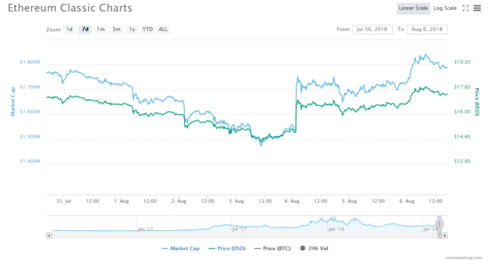 Market cap and price of ETC in the last week | Source: CoinMarketCap