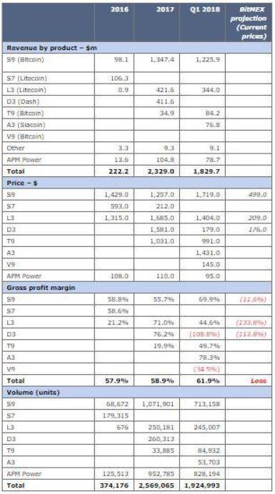Bitmain pre-IPO document | Source: BitMEX research