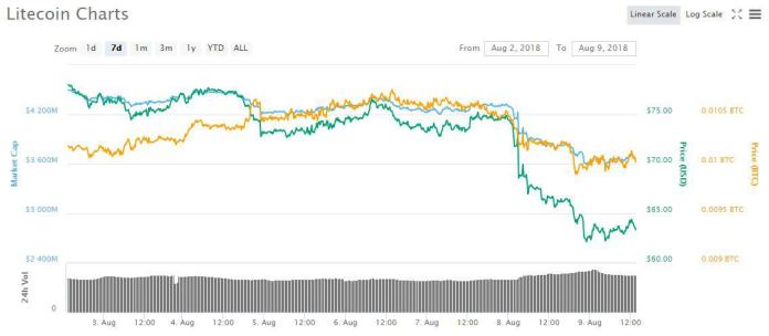 LTC price trend in 7 days | Source: CoinMarketCap