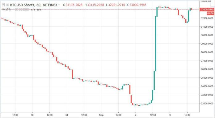 Bitcoin shorts skyrockets within 4 hours | Source: TradingView