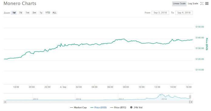 Monero 1-day chart | Source: CoinMarketCap