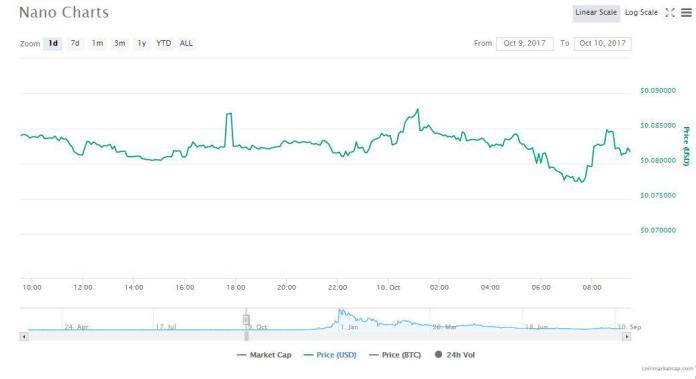 Nano's charts | Source: CoinMarketCap