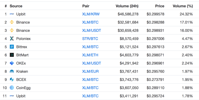 The past 24-hour trading volume from various exchanges and Upbit with a 24% majority leads the board with a XLM/KRW pair