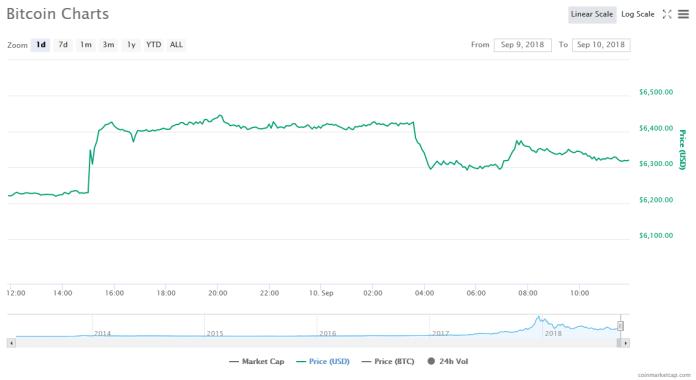 Bitcoin [BTC] 1-day price graph | Source: CoinMarketCap