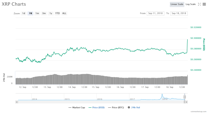 XRP 7 day price chart | Source: CoinMarketCap
