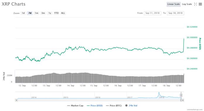 XRP 7 day price chart | Source: CoinMarketCap