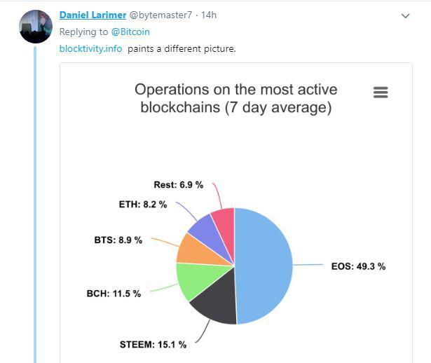 Daniel Larimer's tweet | Source: Twitter
