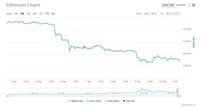 Ethereum graph | Source: CoinMarketCap