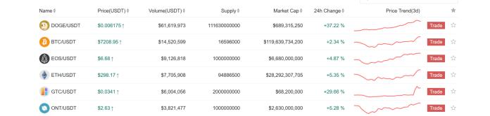 Top trading pairs on Gate.io | Source: Gate.io