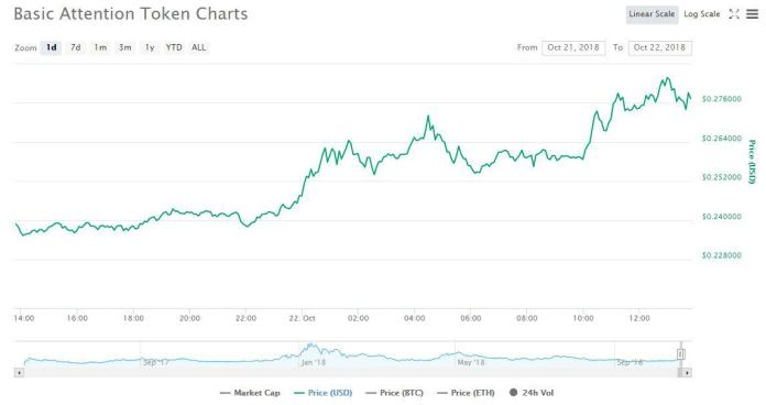 1 day price graph | Source: CoinMarketCap