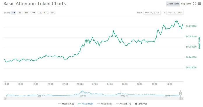 1 day price graph | Source: CoinMarketCap