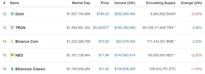 BNB at 14th position | Source: CoinMarketCap