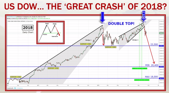 US DOW The Great Crash of 2018? | Source: CNBC