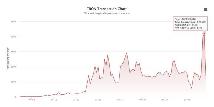 Tron's daily transactions on October 19 | Source: Twitter