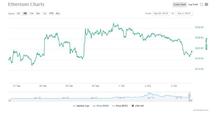 Ethereum's 7-day graph | Source: CoinMarketCap
