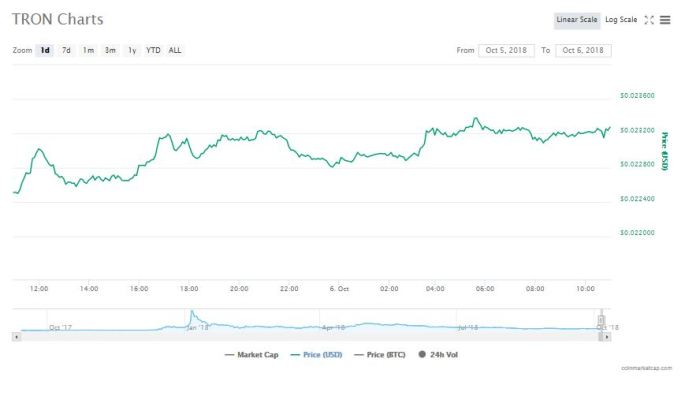 Tron's 24-hour chart | Source: CoinMarketCap