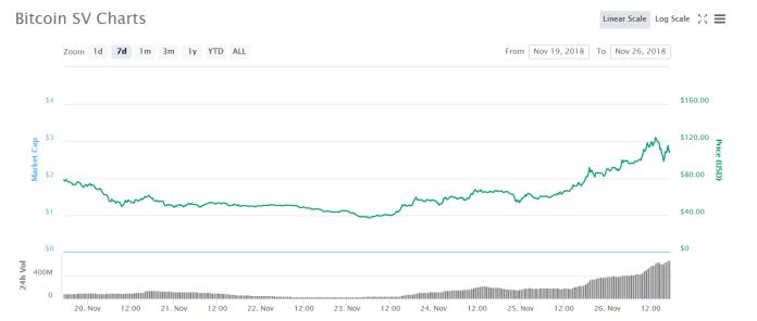 7 days chart Bitcoin SV | Source: CoinMarketCap